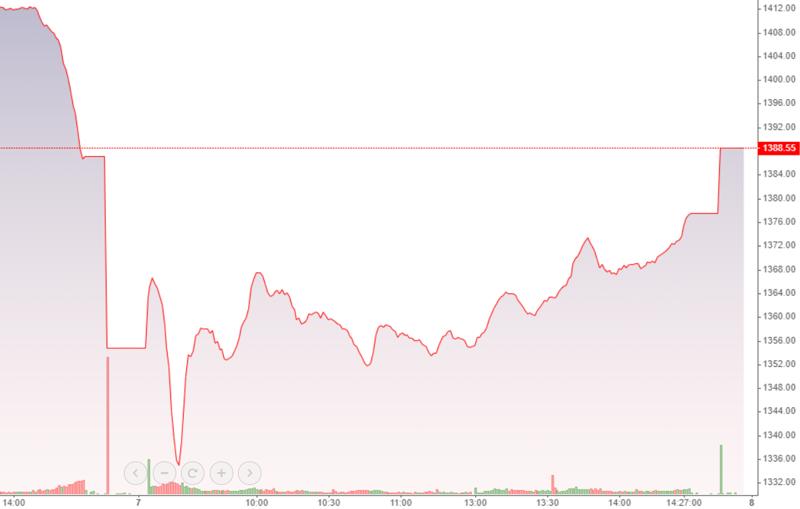 VN-Index nỗ lực tăng chiều nay, đã quay trở lại được mức điểm trước khi có cú sập ATC chiều hôm qua.