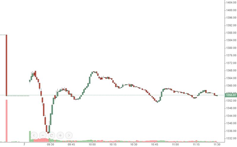 VN-Index hồi lên không đáng kể do chính các blue-chips kéo mạnh nhất cũng đang gặp áp lực cản lại.