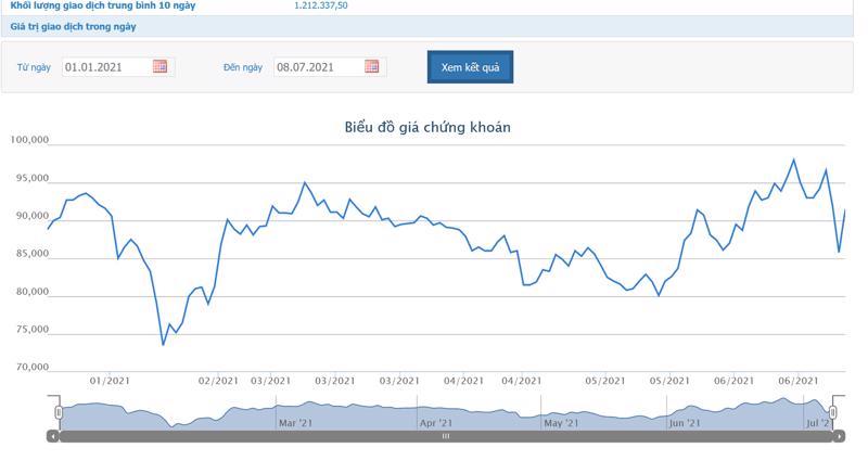 Sơ đồ giá cổ phiếu GAS từ đầu năm đến nay.