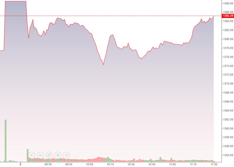 VN-Index đang nỗ lực phục hồi, nhưng dòng tiền lại suy yếu nghiêm trọng.