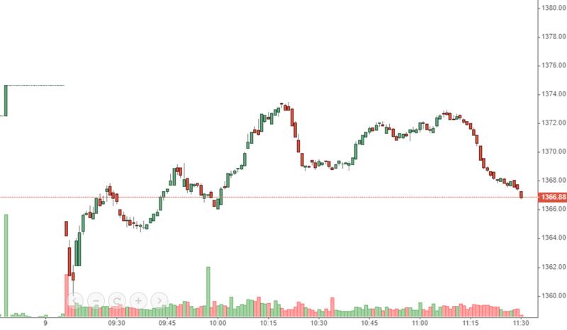 VN-Index hồi tốt nhất cũng chưa tới được tham chiếu do thiếu sự đồng thuận ở nhóm cổ phiếu dẫn dắt.
