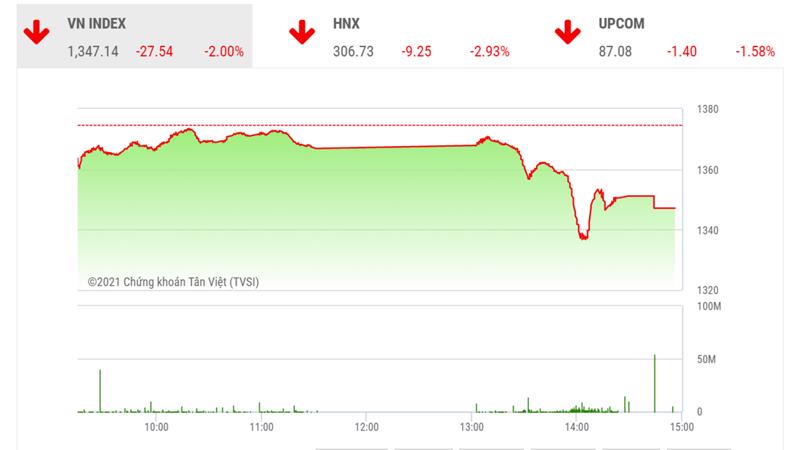 Theo TVSI, thị trường chỉ quay trở lại xu hướng tăng giá nếu vượt qua được vùng giá trị 1400 - 1410 điểm.