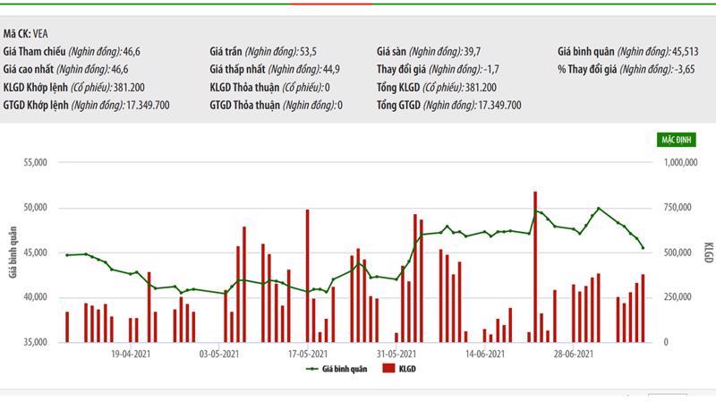 Sơ đồ giá cổ phiếu VEA từ đầu năm đến nay.