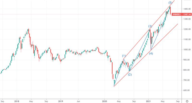 VN-Index có thể đã hoàn thành chu kỳ 5 sóng tăng?