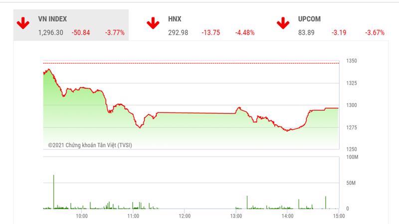 Chỉ số VN-Index đã mất 155 điểm kể từ đỉnh, tương đương mức điều chỉnh giảm gần 11% nên đã kích hoạt lực cầu bắt đáy ở những phút cuối phiên (12/7).