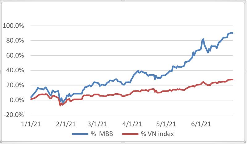 """Đâu là nguyên nhân dẫn đến độ """"hot"""" như vậy của cổ phiếu MBB?"""