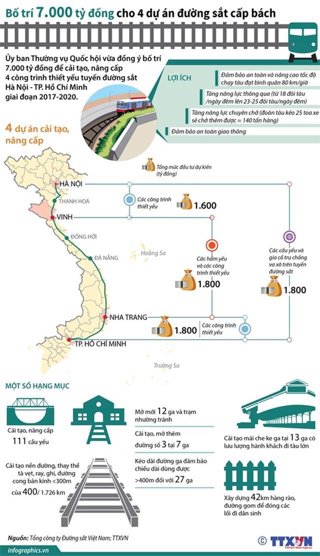 Bố trí 7.000 tỷ đồng cho 4 dự án đường sắt cấp bách.