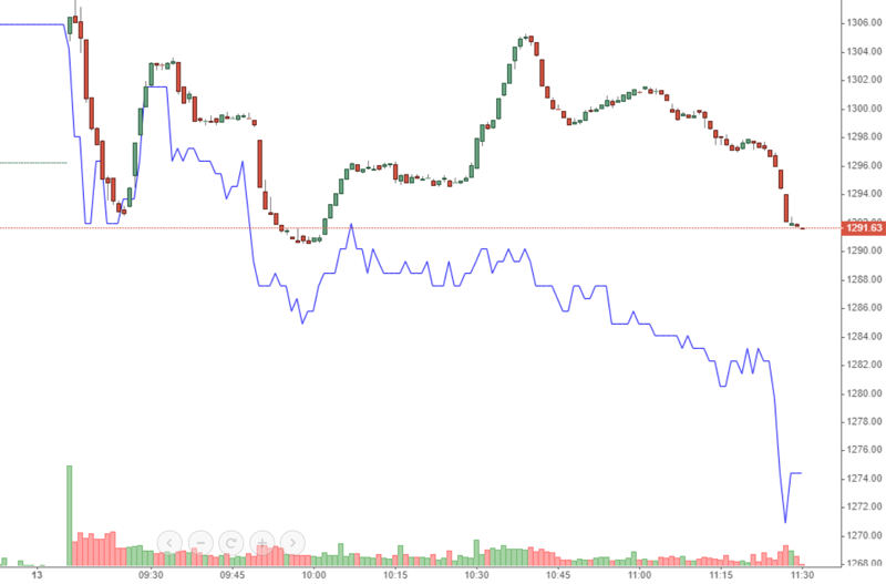 """VCB (màu xanh) là """"quả tạ"""" đối với VN-Index sáng nay."""