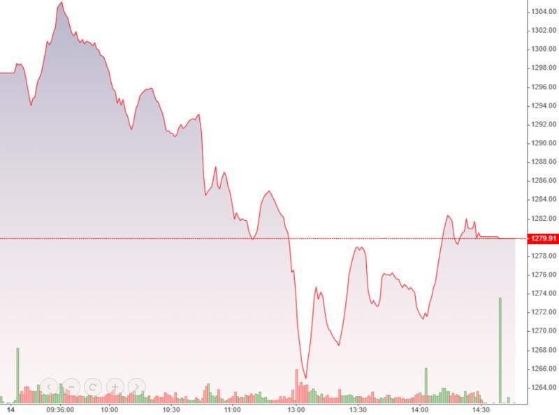 VN-Index hồi lên một chút trong buổi chiều, nhưng mức độ hồi yếu do nhóm cổ phiếu ngân hàng vẫn cản trở.