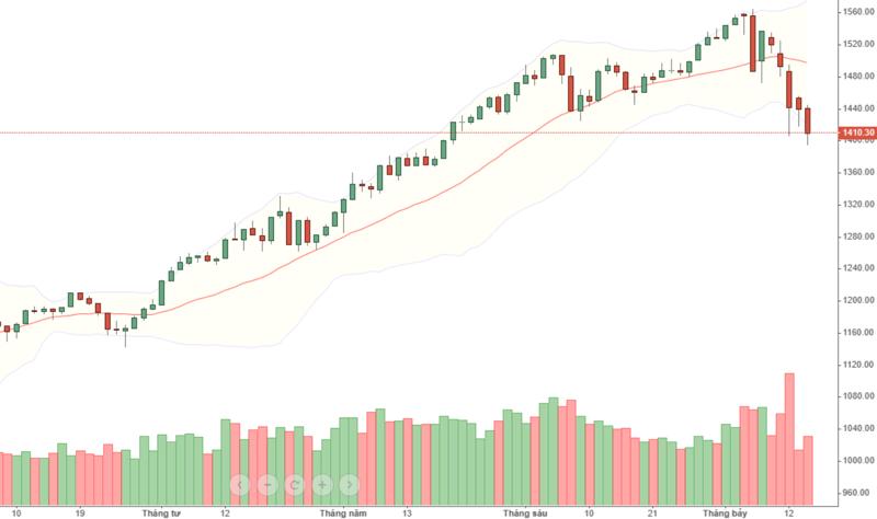 VN30 mấp mé thủng đáy Low, ảnh hưởng của cổ phiếu ngân hàng quá mạnh.