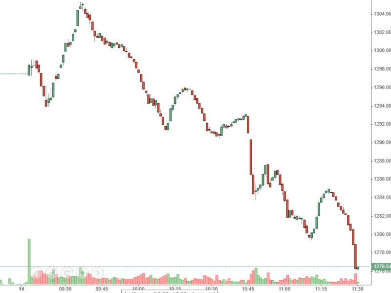 VN-Index bổ nhào giảm trong phần lớn thời gian của phiên sáng nay.