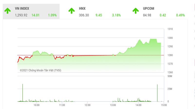 Chỉ số VN-Index hồi phục từ vùng hỗ trợ 1.286 - 1.261 đi kèm với thanh khoản xuống thấp là dấu hiệu điển hình cho một giai đoạn tích luỹ.