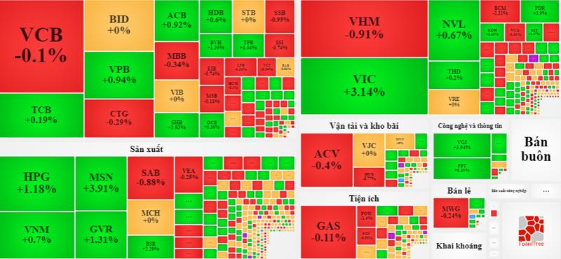 VIC đang nổi lên là cổ phiếu đỡ chỉ số phục hồi.