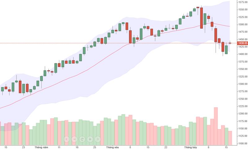 Thanh khoản rất cạn và thị trường có thể nảy trở lại, nhưng đó chỉ là cơ hội đánh quẩn mà thôi.