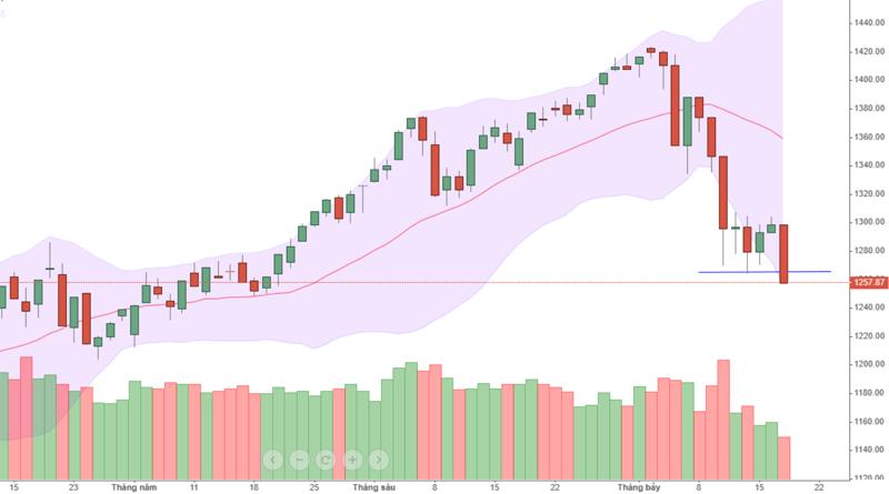 VN-Index đã thủng đáy ngắn hạn trong sáng nay.