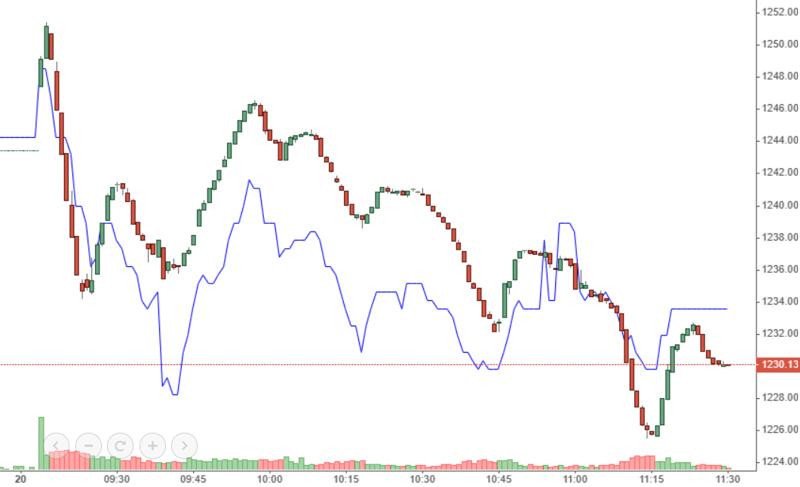 """VN-Index và VCB (màu xanh) đều """"bổ nhào"""" về cuối phiên sáng."""