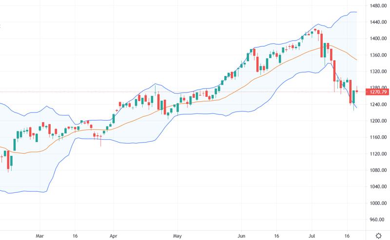 VN-Index vẫn chưa có tín hiệu tạo đáy rõ ràng nên dòng tiền còn rất thận trọng.