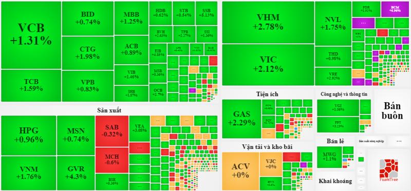 Cổ phiếu tăng giá xanh mướt hôm nay.