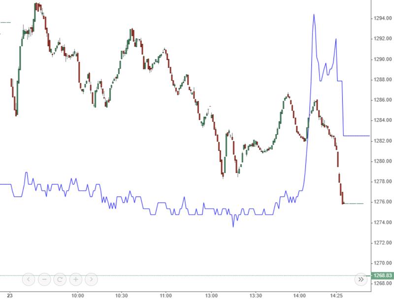 VNM (màu xanh) cũng không đỡ nổi VN-Index chiều nay.