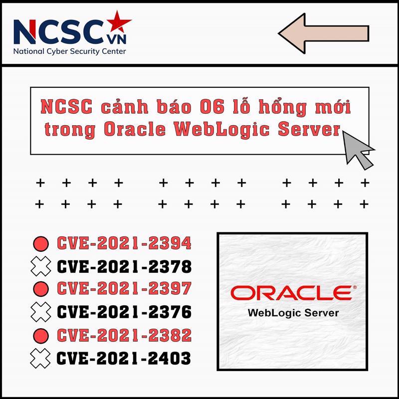 NCSC đã chỉ ra 6 lỗ hổng Oracle WebLogic Server vào ngày 23/7 vừa qua.