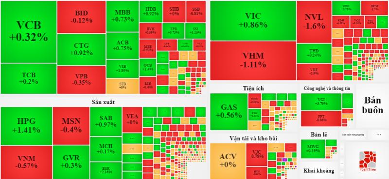 Chỉ có nhóm VN30 là cân bằng về độ rộng, còn trên cả sàn HoSE, số lượng cổ phiếu giảm giá đang áp đảo.