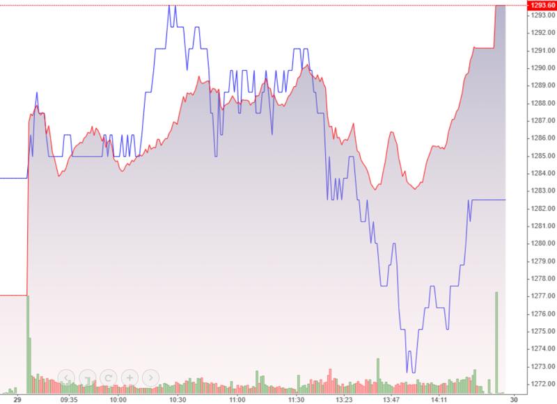 VNM (màu xanh) có một nhịp giảm khá đột ngột góp phần kéo VN-Index xuống lúc 2h.
