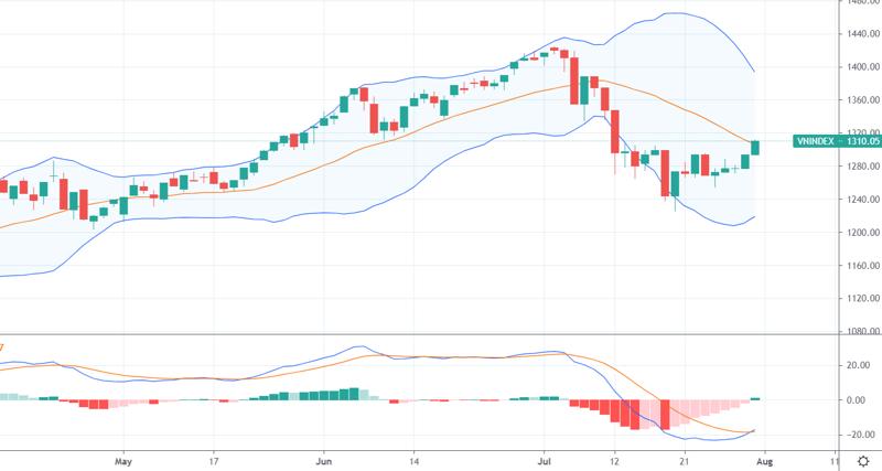 Diễn biến VN-Index và chỉ báo MACD. Nguồn: Tradingview