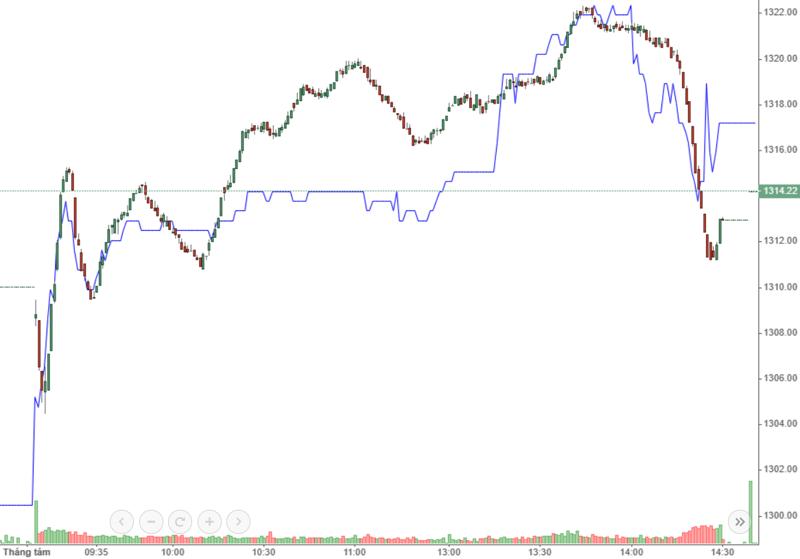 GAS (màu xanh) là trụ mới của VN-Index hôm nay.