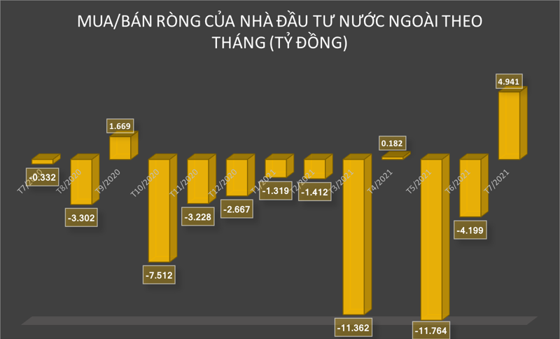 Giá trị mua/bán ròng của nhà đầu tư nước ngoài trên HOSE theo tháng.