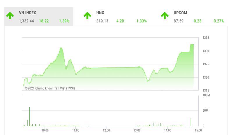 Bất chấp áp lực chốt lời trong phiên trước, VN-Index tiếp tục hành trình đi lên và đang hướng đến vùng cân bằng 1.340-1.350 điểm.