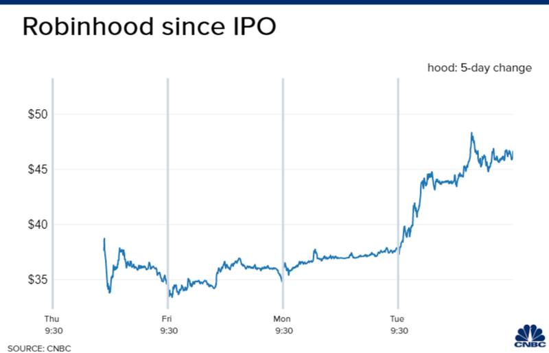 Diễn biến giá cổ phiếu Robinhood kể từ khi IPO. Đơn vị: USD/cổ phiếu.