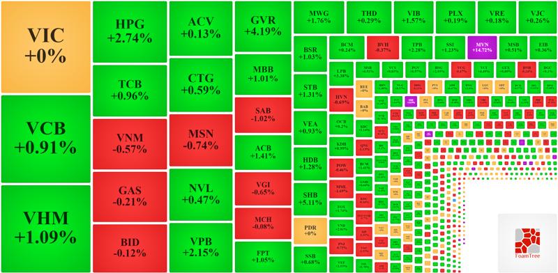 Nhóm vốn hóa lớn nhất thị trường vẫn khuyết một số cổ phiếu không tăng giá được.