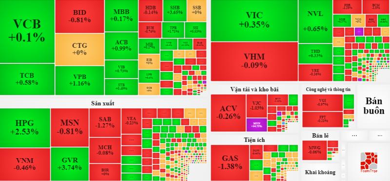HPG, GVR tăng giá nổi bật nhưng không đủ để san bằng ảnh hưởng của hiện tượng phân hóa giá trong nhóm blue-chips.