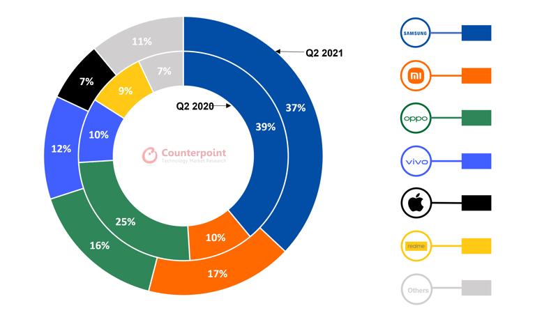 Thống kê các smartphone bán chạy trong Quý 2/2021 của Counterpoint Research.