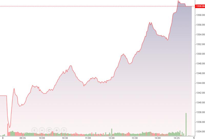 VN-Index chiều nay tăng vùn vụt vượt đỉnh.