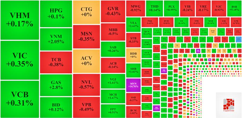 Nhóm vốn hóa lớn nhất của VN-Index vẫn đang trụ được trên tham chiếu nên chỉ số này còn xanh.
