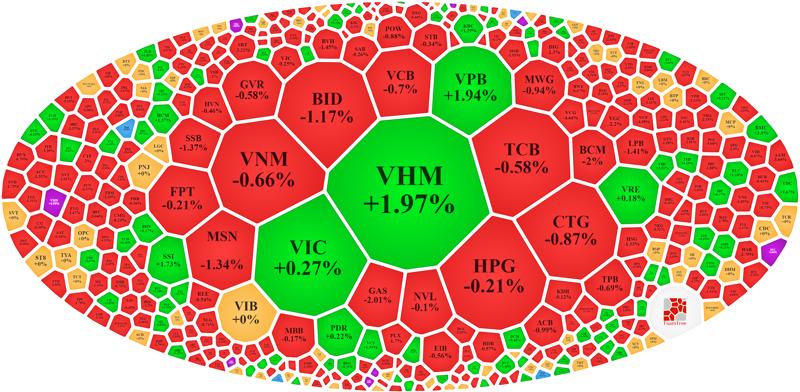 Vẫn còn một vài cổ phiếu vốn hóa lớn cầm cự, giúp VN-Index mất chưa nhiều điểm trong phiên sáng nay.
