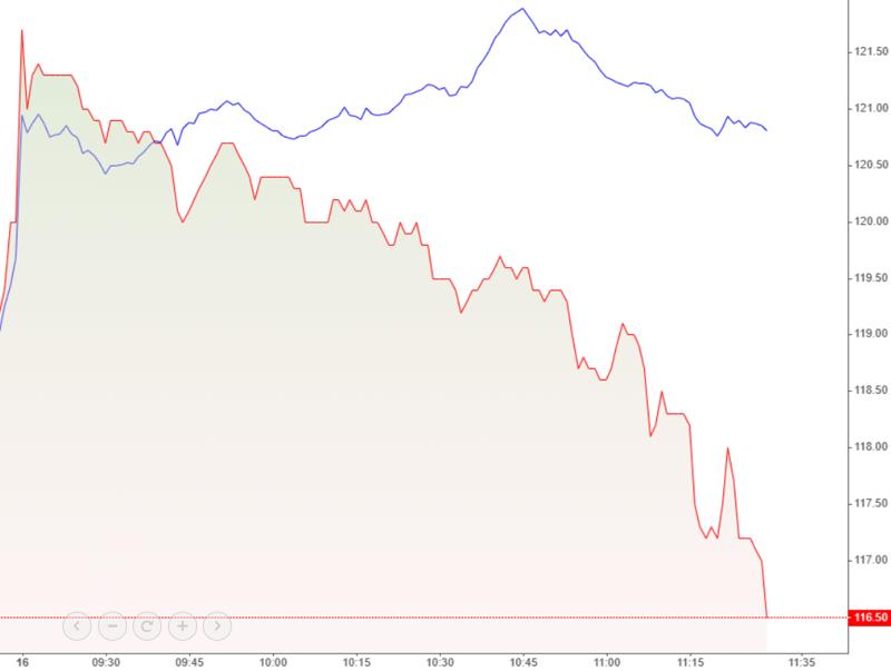 VHM lao dốc ngay từ sau đợt ATO và đi ngược hoàn toàn xu hướng của VN-Index (màu xanh) trong phiên sáng nay.
