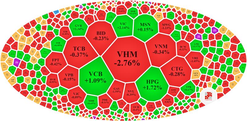 Vẫn còn một số mã vốn hóa lớn đang giữ nhịp cho VN-Index.