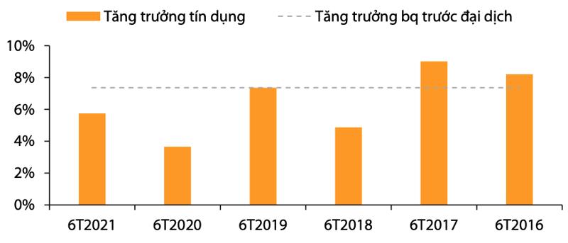 Tăng trưởng tín dụng 6T2021 phục hồi nhưng vẫn thấp hơn mức trước đại dịch.