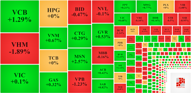 Nhóm vốn hóa lớn đang giằng co lẫn nhau khiến VN-Index kẹt cứng.