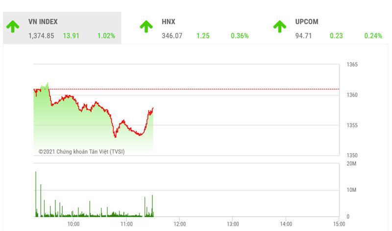 Theo BSC, kết thúc phiên giao dịch cuối cùng của HĐTL tháng 08, thị trường vượt ngưỡng 1370 điểm với mức thanh khoản cao cho thấy tín hiệu giao dịch tích cực trong giai đoạn tới.