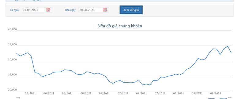 Sơ đồ giá cổ phiếu DIG từ ngày 1/6 đến nay.
