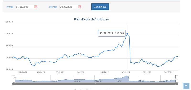 Sơ đồ giá cổ phiếu VCI từ đầu năm 2021.