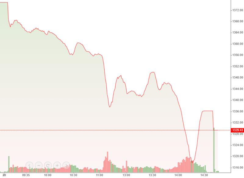 Thanh khoản khổng lồ hôm nay xuất hiện trong phiên giảm giá rất sâu.