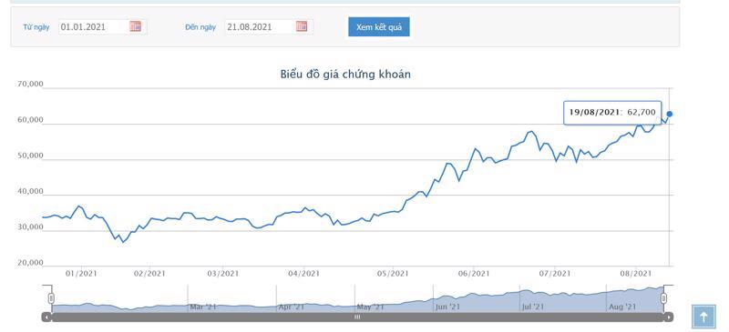Sơ đồ giá cổ phiếu SSI từ đầu năm.