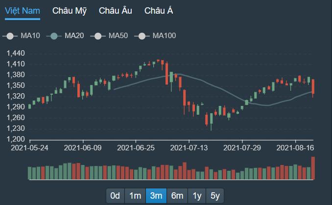 Thanh khoản khổng lồ hôm nay (20/8) xuất hiện trong phiên giảm giá rất sâu.