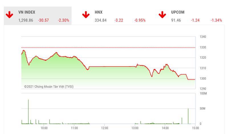 Theo SHS, trên góc nhìn kỹ thuật, VN-Index vẫn đang nằm trong sóng điều chỉnh c và dư địa giảm hiện tại là vẫn còn.