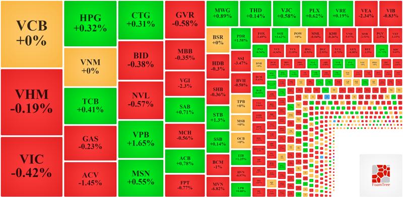 Nhóm cổ phiếu vốn hóa lớn cân bằng đang giữ nhịp cho VN-Index.