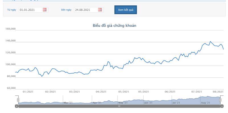 Sơ đồ giá cổ phiếu MSN từ đầu năm.